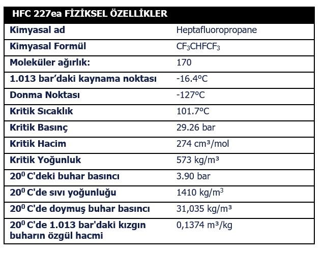 fm200 fizikesl özellikler