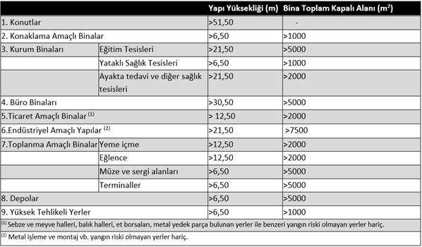 yangin_algilama_limitleri